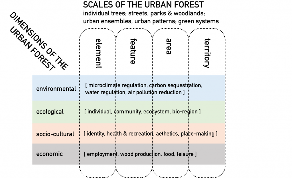 Urban Forestry Matrix
