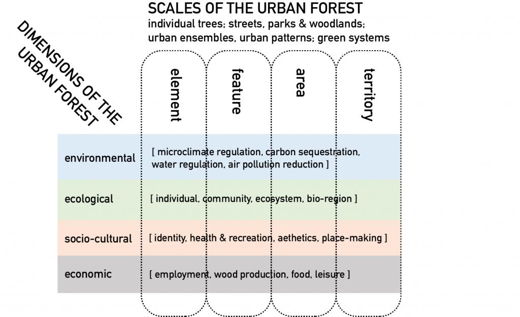 Urban Forestry Matrix